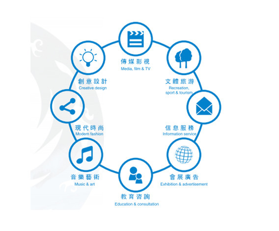 Blueprint for the development of cultural and creative industries in blueprint for the development of cultural and creative industries in chengdu malvernweather Gallery